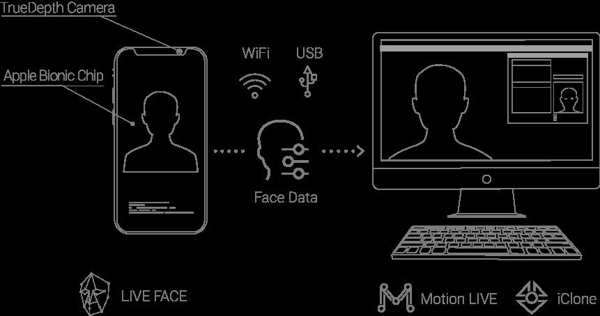 iPhone Facial Mocap | Motion LIVE | Reallusion